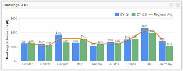 Bar Chart And Line Chart Together Insidesales Com Community How To Build Bar And Line Chart