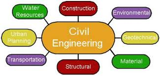 civil engineering assignment help engineering homework civil engineering assignment help