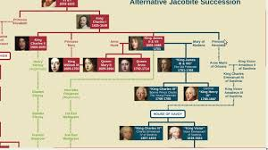 Kings And Queens Of Great Britain Chart Who Would Be Jacobite King Of The Uk Today