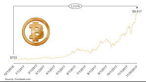 Bitcoin Value Chart 10 Years Aploris Author At Sample Charts Page 2 Of 11
