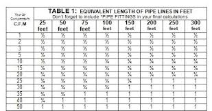 Pneumatic Pipe Size Chart Powder Coating The Complete Guide Plumbing Your Air Compressor