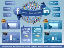 dental web marketing linkedin tops facebook for producing new dental patient traffic