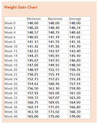 Pregnancy Weight Gain Week By Week Chart Pin On Pregnancy