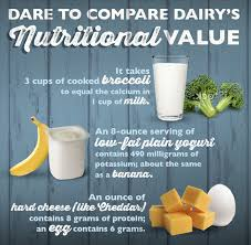 Dairy Nutrition Facts Chart Pin By Adopt A Farmer On Did You Know Nutrition No Dairy