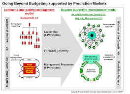 therefore to change from a format of management 1 0 to beyond budgeting means to transform the management model to implement beyond budgeting combined with