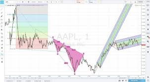 Best Free Real Time Stock Charts Where Can I Find Free Real Time Stock Charts For Day Traders
