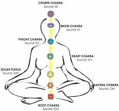 Sounds Of The Chakras Chart Healing Vowel Sounds For The Chakras Chakra Chart Chakra