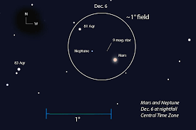 Planet Alignment Chart Mars And Neptune Have A Close Shave Sky Telescope
