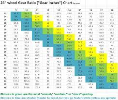 Bmx Gear Chart With Crank Length
