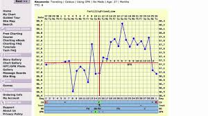 Ovulation Chart Pregnancy Signs Good Intercourse Timing No Pregnancy Fertility Chart