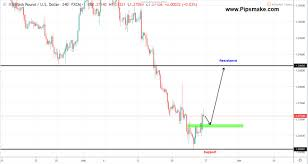 How To Analyse Forex Charts Weekly Forex Forecast Forex Weekly Price Review May 2019