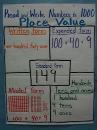 Decomposing Numbers Anchor Chart 2nd Grade Anchor Charts Math And Literacy Lessons Tes Teach