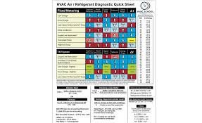 Electric Furnace Troubleshooting Chart Hvac Contractors Guide To Troubleshooting Cooling Systems