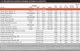 Review Encore Pro Hunter Katahdin 45 70