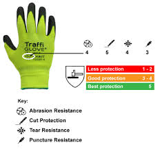 Ppe Glove Selection Chart A Guide To Glove Safety En 388 Safetygloves Co Uk