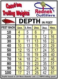 Trolling With Weights Www Ifish Net