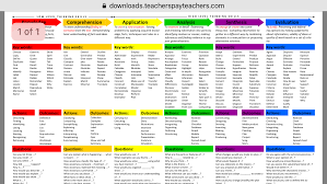 Bloom Taxonomy Of Learning Chart How Do I Love Blooms Taxonomy Let Me Count The Ways My