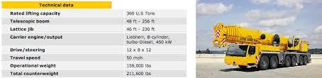 Ltm 1300 6 2 Load Chart Ltm 1300 6 2
