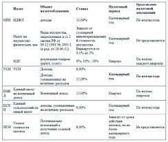 Налоги ИП налоговая отчетность индивидуального предпринимателя Сравнительная таблица