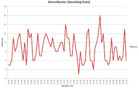 Shipplotter Charts Aerial Planesandstuff
