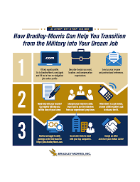 Step By Step Guide For A Successful Military Transition