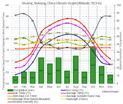 China Weather Chart Climate Graph For Urumqi Sinkiang China