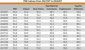 Pmi Chart Guangdong Manufacturing Pmi 2018 07 Hktdc