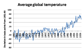 Average Global Temperature By Year Chart Alarming Climate Change Chart Of The Day Wired