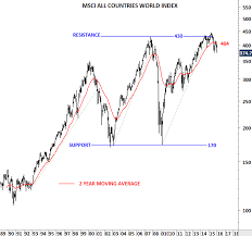 All World Charts Msci All Countries World Index Tech Charts