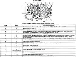 radio fuse box diagram for 1997 jeep cherokee freddryer co 1993 Jeep Cherokee Fuse Diagram at 1997 Jeep Cherokee Sport Fuse Box Diagram