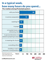 lifeway research finds pastors long work hours come at expense of median amount of time devoted to different activities during a typical week for protestant pastors