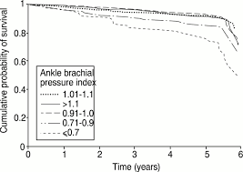 Use Of Ankle Brachial Pressure Index To Predict Cardiovascular ...