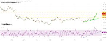 Spdr Gold Shares Chart Heres Why The Risk Aversion Trade Is Over Investing Com