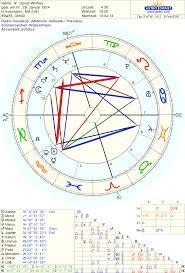 Oprah Winfrey Natal Chart Astrology In 2019 Natal Chart
