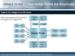 Hedge Fund Structure Chart How Hedge Funds Are Structured