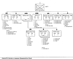 Stryker Organizational Chart Figure 35 From Surrogates For Future Force Warrior Ffw