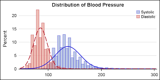 Blood Pressure Graphical Chart Solved Descriptive Statistics Identify The Graphical Di