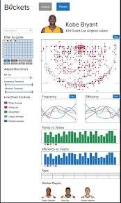 Shot Size Chart For Game Buckets Visualizing Nba Shot Data