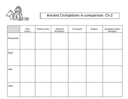 Early River Valley Civilizations Comparison Chart Ancient Civilizations Graphic Organizer Worksheets Tpt