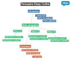 How To Create A Persuasive Essay Outline