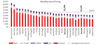 How Does Denvers Cost Of Living Compare