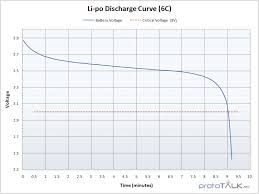 battery technologies learn sparkfun com lipo discharge curve