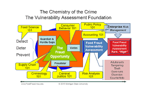 Vaccp Haccp For Vulnerability Assessments 2016 02 17
