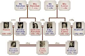"wuthering heights character list family tree ie genealogy of ""wuthering heights"" by wuthering heights co uk"