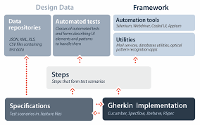 building test automation solution in