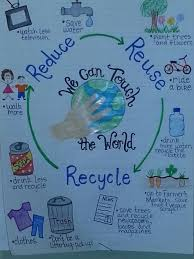 Science Related Chart Earth Day Anchor Chart Earth Day Earth Science Anchor Charts