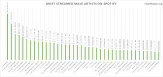 Spotify Charts Kworb Spotify All Time Most Streamed Artists As Of 2019 Chartmasters