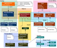 Programming Design Patterns Best Design Patterns Implementation In A Storage Explorer Application