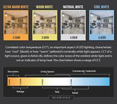 Led Temperature Chart Dont Be Fool While Selecting Best Led Lights Led Lights