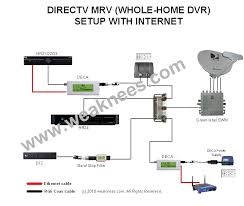 direct tv home wiring diagram wiring diagrams value direct tv cable connection diagram wiring diagram expert direct tv home wiring diagram